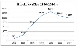 Skyrybų statistika Lietuvoje
