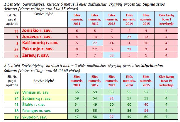 Psichologas Skyrybų statistika savivaldybese 2015