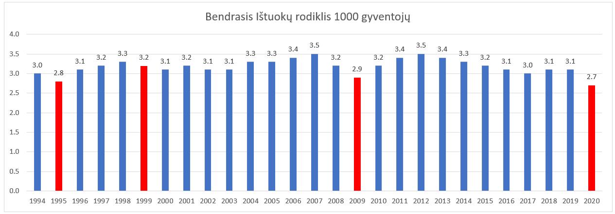 Bendrasis ištuokų rodiklis 1994 2020 m