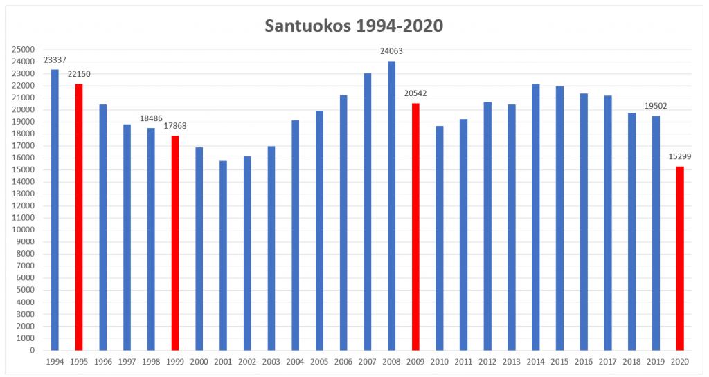 Santuokos ir jų dinamika 1994 ir 2020 m