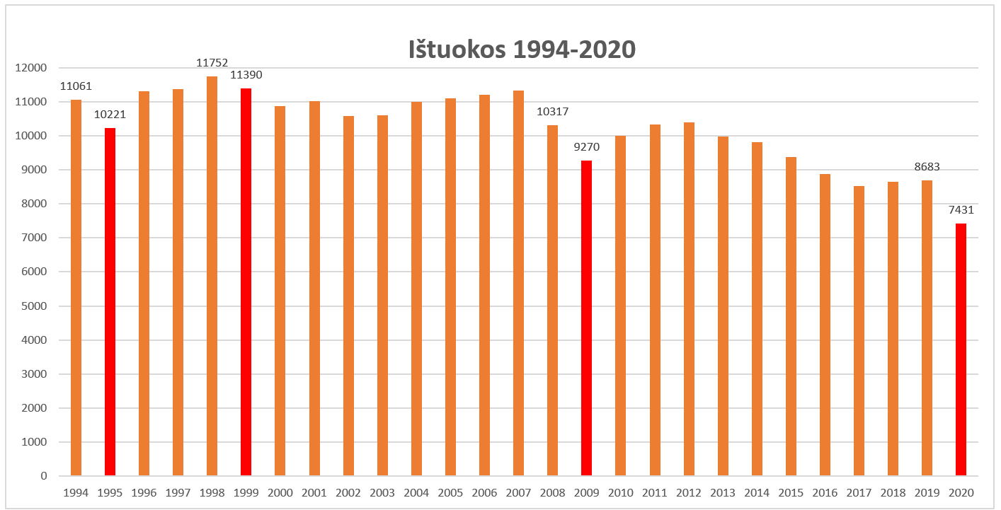 Skyrybų Lietuvoje dinamika 1994-2020 m.
